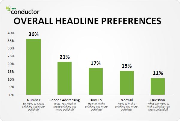 Overall-Headline-Preferences