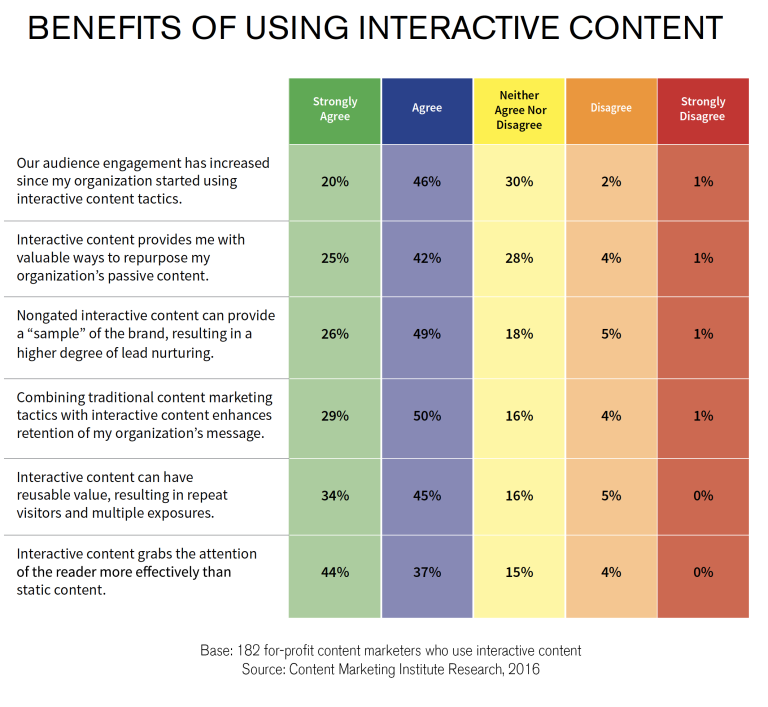 pdf to flipbook benefits. Chart showing benefits of using interactive content