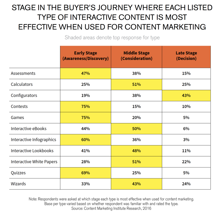 image of a chart. stage in the buyer's journey where each listed type of interactive content is most effective when used for Content marketing interactivity