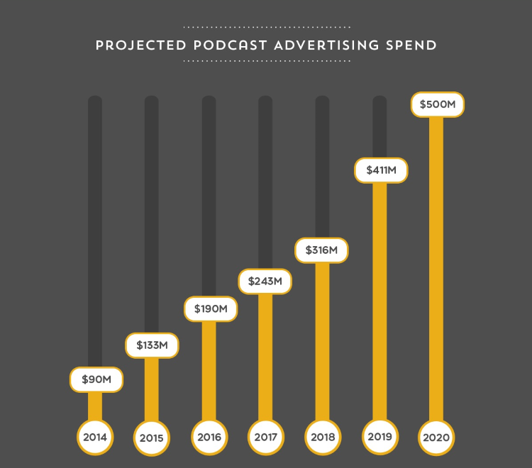 podcasting ad spend