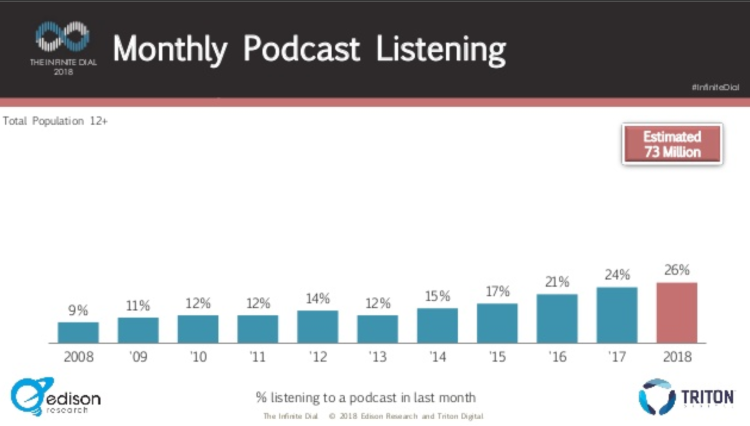 us podcast stats