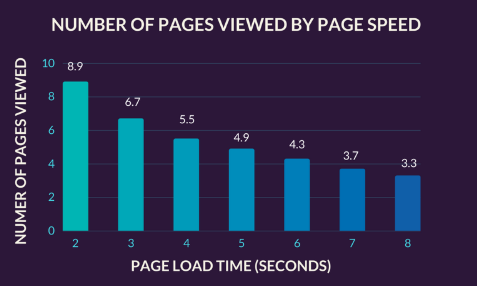 number of pages viewed by page speed bar graph