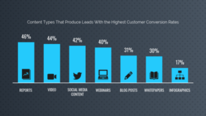 content types that produce the highest number of conversion leads infographic