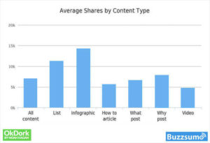average shares by content type bar graph