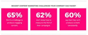 biggest content marketing challenges your company has faced infographic