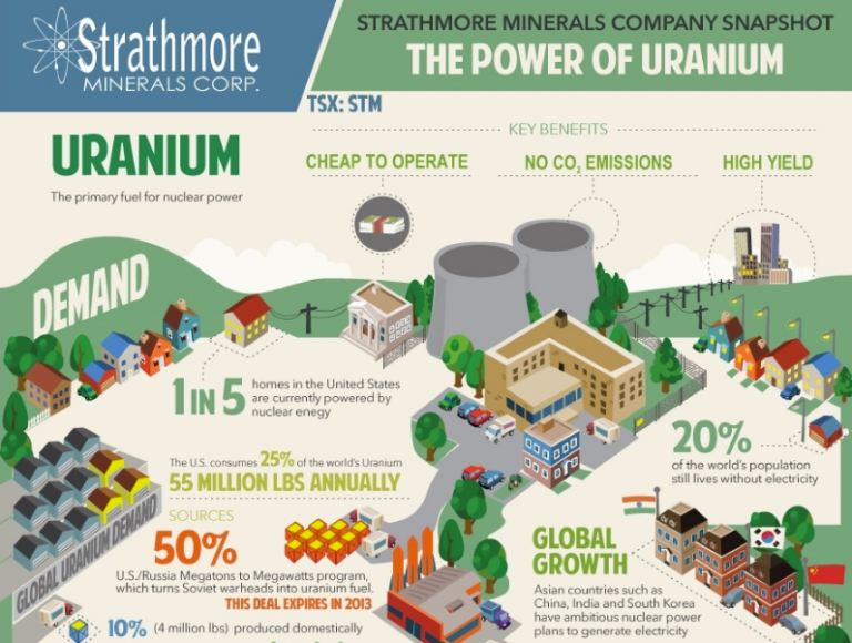 Strathmore Minerals Cooperation infographic